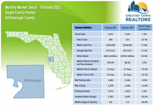 Hillsborough County Real Estate Stat Feb 2021